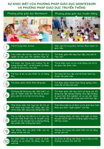Sự khác biệt giữa phương pháp Montessori và phương pháp giáo dục truyền thống?